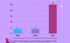 MUPD annual report shows increase in  drug, alcohol arrests