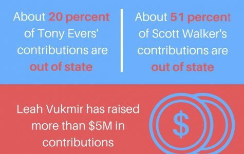 Information from the Wisconsin Campaign Finance Information System and FEC records aggregated by the Center for Responsive Politics. Graphic by Sydney Czyzon.