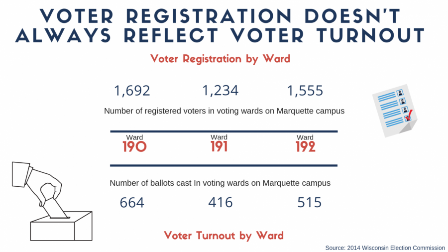 Questions+on+ID+laws%2C+candidates+affect+students%27+likelihood+of+voting