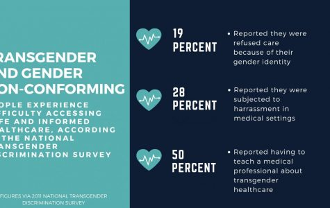Health care remains obstacle for transgender community