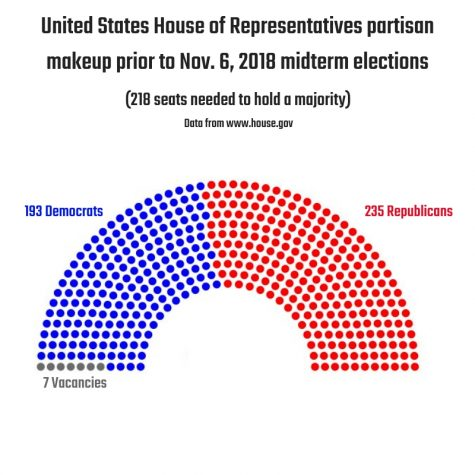 Democratic party takes control of the House of Representatives