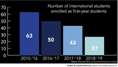 HARTE: Decline in enrollment of international students concerning