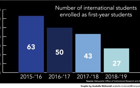HARTE: Decline in enrollment of international students concerning