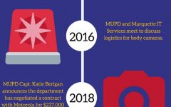 MUPD decides against using body cameras