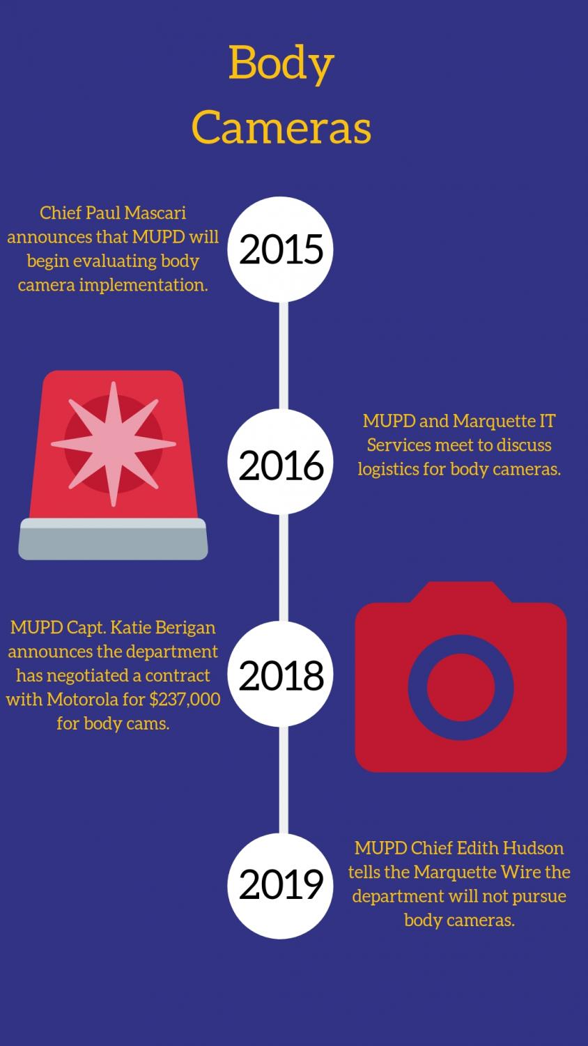 A timeline detailing the key developments of MUPD's body camera initiative. Graphic by Matthew Martinez.
