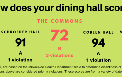 The Commons dining hall scored the lowest amongst other dining facilities on campus.  Graphic by Natallie St. Onge