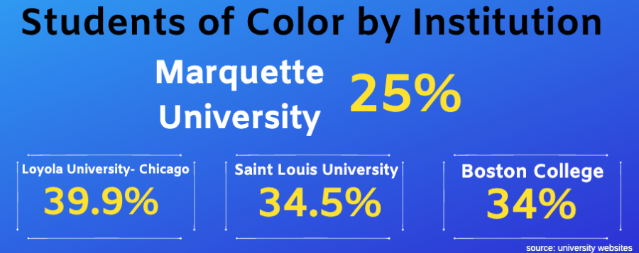 Marquette+University%27s+percentage+of+students+of+color+is+lower+than+the+following+Jesuit+universities.%0A%0AGraphic+by+Annie+Mattea+