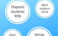 EDITORIAL: Marquette adequate in diversity initiatives, lacking in retention