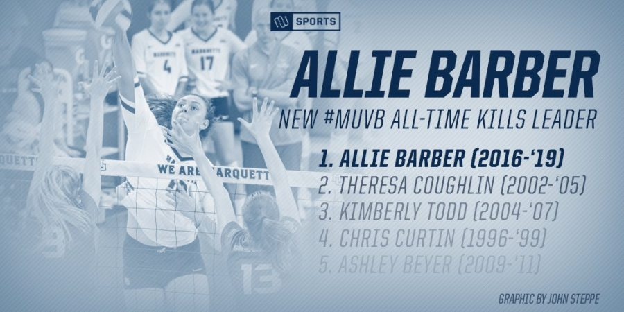 Allie+Barber+breaks+MU%27s+all-time+kills+record