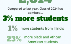 University ahead of pace for enrollment goal for Class of 2024