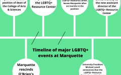 LGBTQ+ Concerns Persist Throughout Decade at Marquette