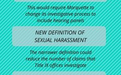 If published, proposed rules by the Department of Education would require universities like Marquette to change their Title IX policies and procedures. Graphic by Sydney Czyzon.