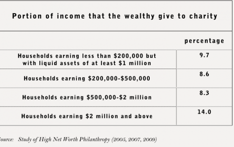 Graphic via philanthropyroundtable.org