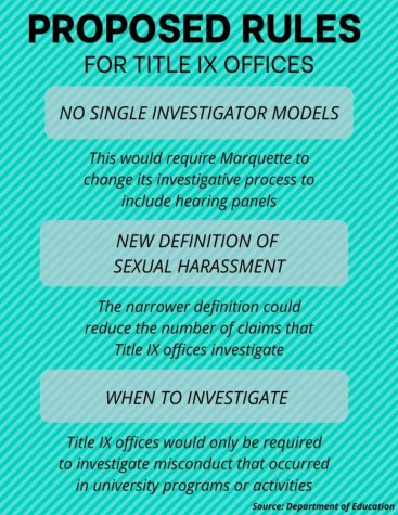 New rules for the Title IX office.