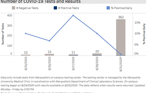 Screenshot of the new dashboard shows the tests and results at Marquette.
