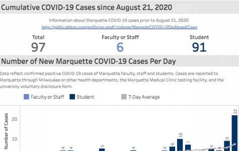Marquette's COVID-19 dashboard revealed the highest single-day increase in positive cases since the start of fall semester, bringing the total number of campus cases to 97.