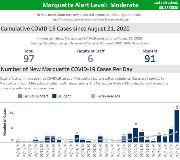 Marquette COVID-19 Dashboard reveals highest single-day increase in positive cases
