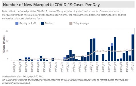 The bar graph shows cases reported each day. Screenshot via Marquette University Dashboard.