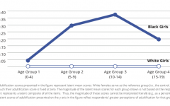 Georgetown University conducted a study focusing on adults' perception of Black girls. This graph showcases that Black girls at each of the four age ranges experience adultification at higher rates than white girls in the same age ranges. Graphic via Center on Poverty and Inequality 2017 study