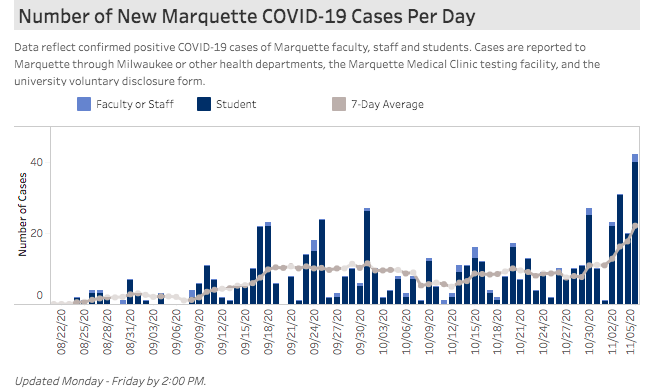 The Coronavirus Dashboard reports more 42 cases Nov. 5.