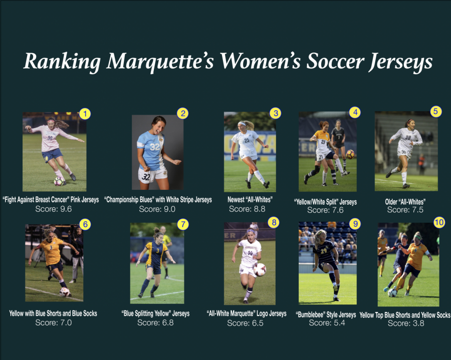 Top 10 Marquette women's soccer jerseys over the years