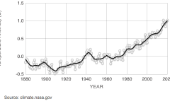 This chart shows recorded global temperatures since 1880. Graphic via NASA